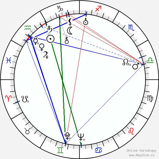 Edward Killy wikipedie wiki 2017, 2018 horoskop