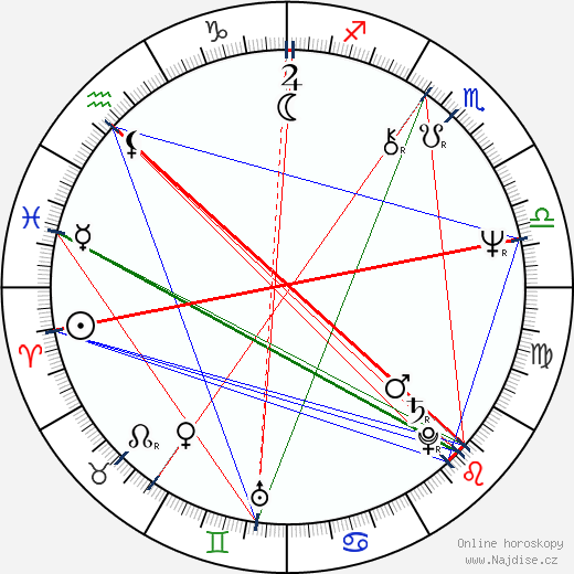 Edward Lachman wikipedie wiki 2019, 2020 horoskop