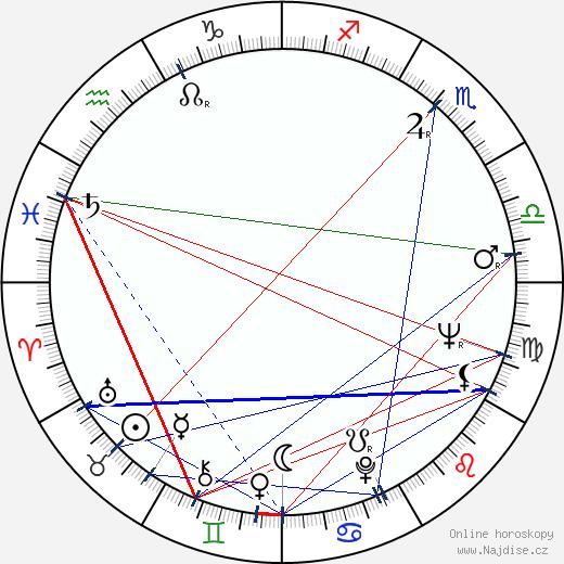 Edward M. Abroms wikipedie wiki 2017, 2018 horoskop