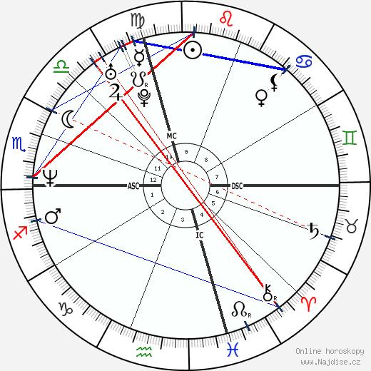 Edward Norton wikipedie wiki 2018, 2019 horoskop