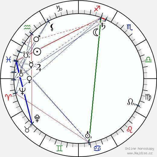Edward S. Curtis wikipedie wiki 2019, 2020 horoskop