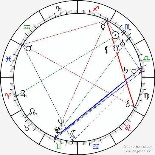 Edward Sedgwick wikipedie wiki 2019, 2020 horoskop