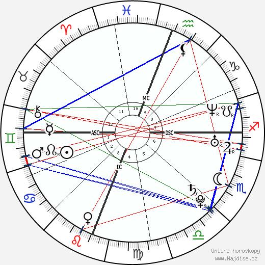 Edward Snowden wikipedie wiki 2019, 2020 horoskop
