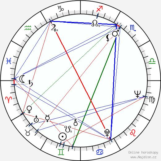 Edward Winter wikipedie wiki 2020, 2021 horoskop