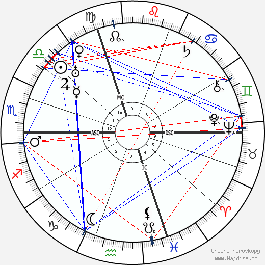 Edwin Fisher wikipedie wiki 2019, 2020 horoskop