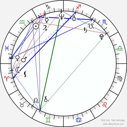Edwin Hodge wikipedie wiki 2020, 2021 horoskop