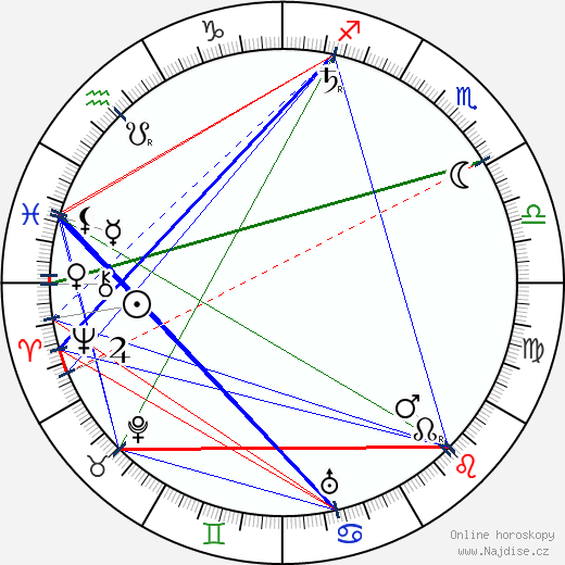 Edwin Lutyens wikipedie wiki 2018, 2019 horoskop