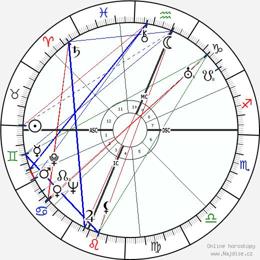Edwin McCammon Martin wikipedie wiki 2017, 2018 horoskop