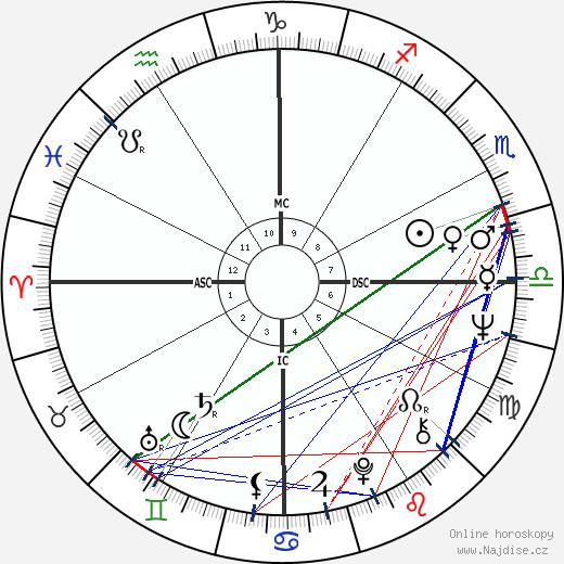 Edwin Wilson wikipedie wiki 2017, 2018 horoskop