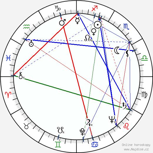 Efrem Zimbalist Jr. wikipedie wiki 2020, 2021 horoskop