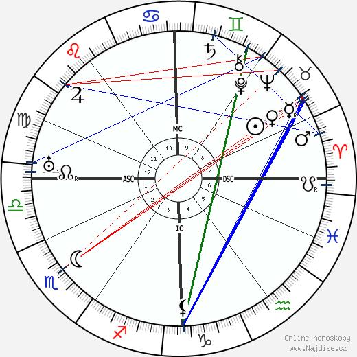 Egon Erwin Kisch wikipedie wiki 2019, 2020 horoskop