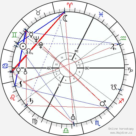 Egon Schiele wikipedie wiki 2018, 2019 horoskop