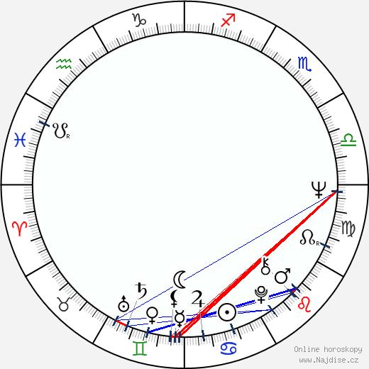 Eila Kaarresalo wikipedie wiki 2018, 2019 horoskop