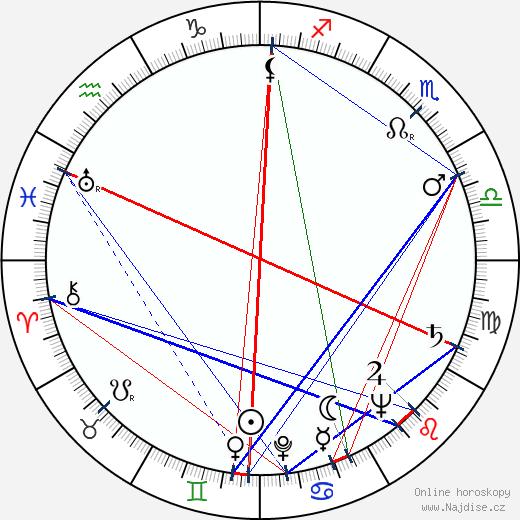 Eila Kahra wikipedie wiki 2018, 2019 horoskop