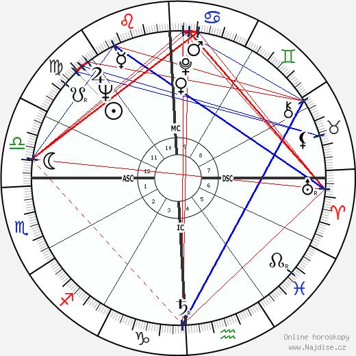 Eileen Brennan wikipedie wiki 2019, 2020 horoskop