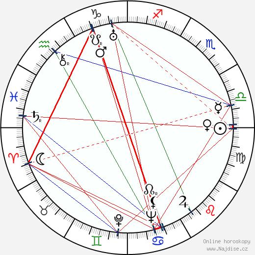 Ela Šárková wikipedie wiki 2017, 2018 horoskop