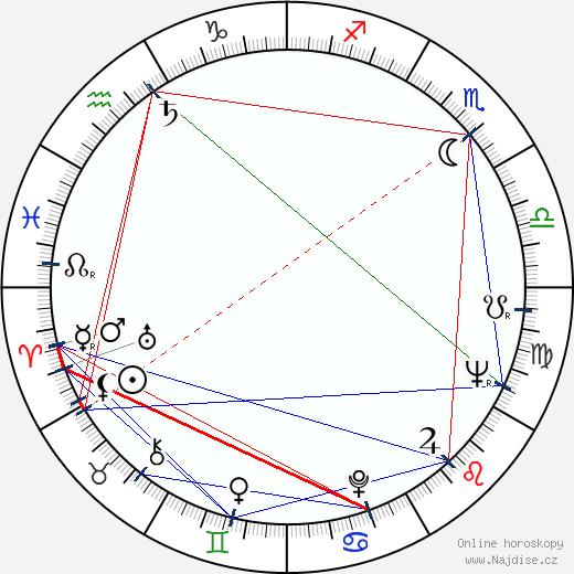 Elaine May wikipedie wiki 2019, 2020 horoskop