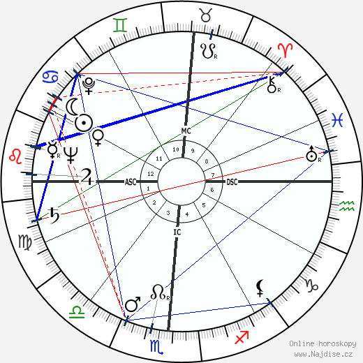 Eldon Rudd wikipedie wiki 2020, 2021 horoskop