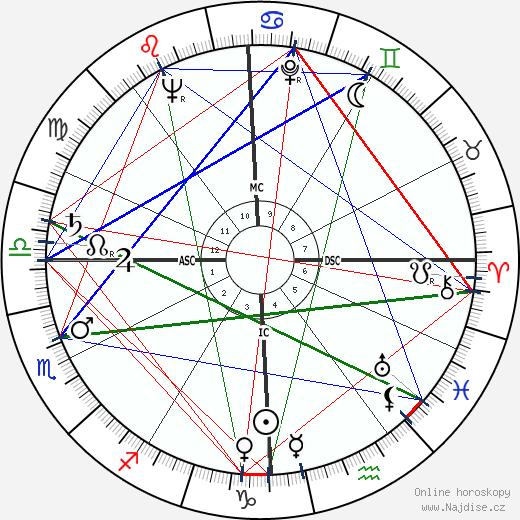 Eleanor Bach wikipedie wiki 2017, 2018 horoskop