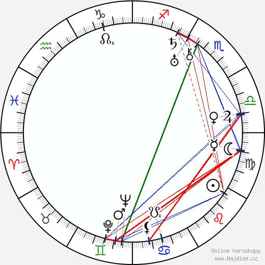 Eleanor Boardman wikipedie wiki 2019, 2020 horoskop