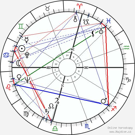 Eleanor Parker wikipedie wiki 2019, 2020 horoskop