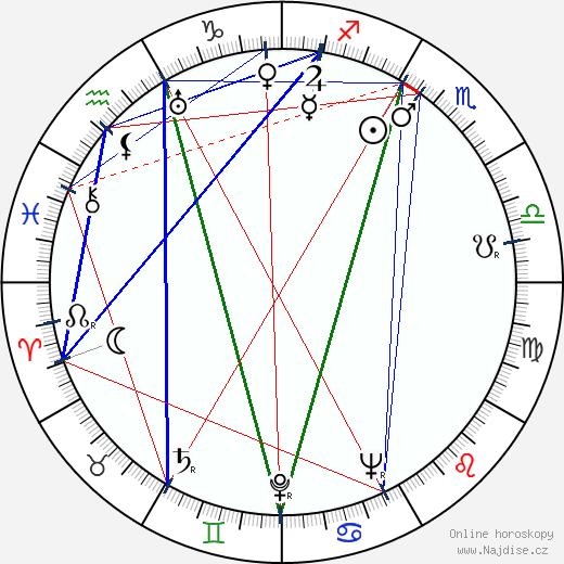 Eleanor Powell wikipedie wiki 2019, 2020 horoskop