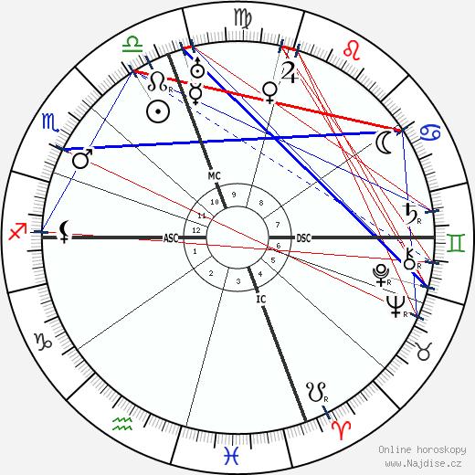 Eleanor Roosevelt wikipedie wiki 2018, 2019 horoskop