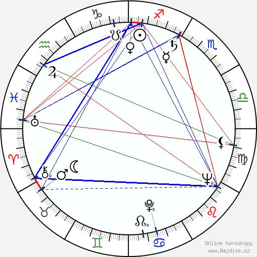 Elefterie Voiculescu wikipedie wiki 2018, 2019 horoskop