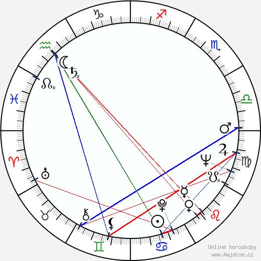 Elem Klimov wikipedie wiki 2019, 2020 horoskop