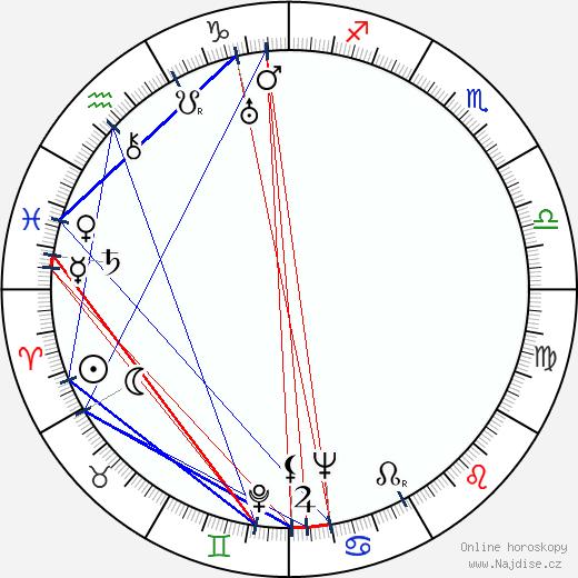Elena Hálková wikipedie wiki 2020, 2021 horoskop