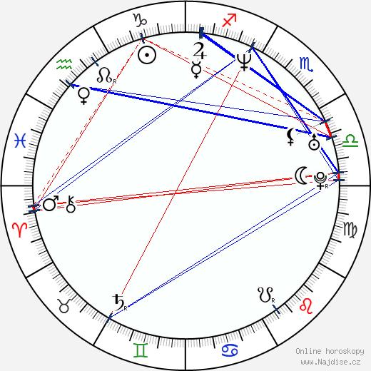 Elena Podzámska wikipedie wiki 2020, 2021 horoskop