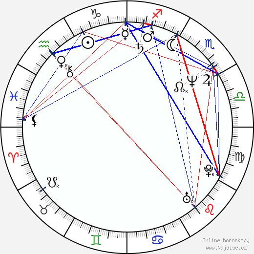 Elena Vacvalová wikipedie wiki 2018, 2019 horoskop