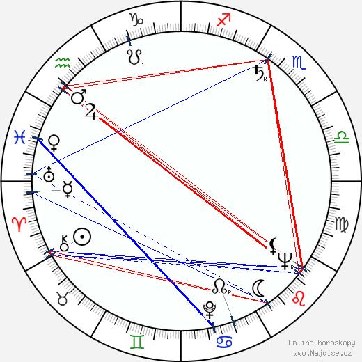 Elena Verdugo wikipedie wiki 2017, 2018 horoskop