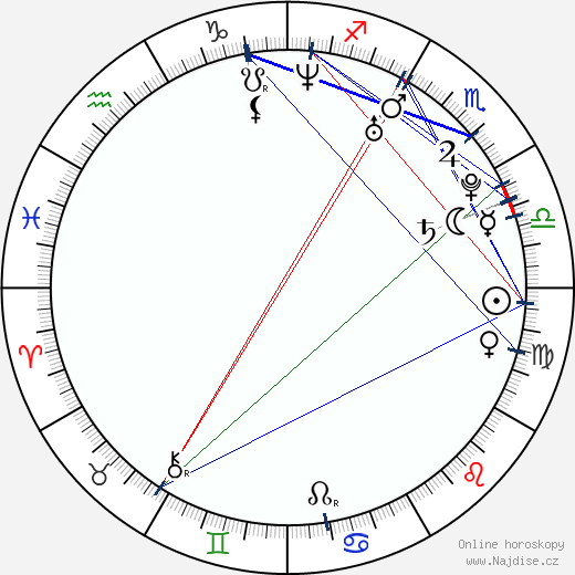 Elena Zamolodchikova wikipedie wiki 2018, 2019 horoskop