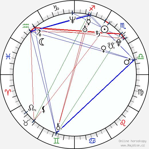 Eleonora Albrecht wikipedie wiki 2019, 2020 horoskop