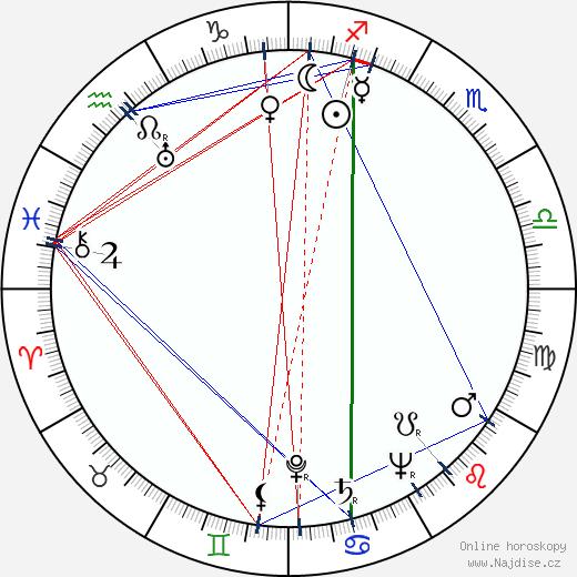 Eli Wallach wikipedie wiki 2019, 2020 horoskop