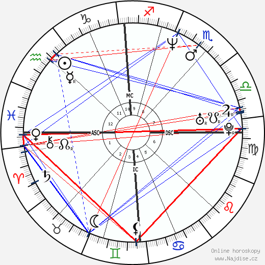 Eliette Abécassis wikipedie wiki 2019, 2020 horoskop