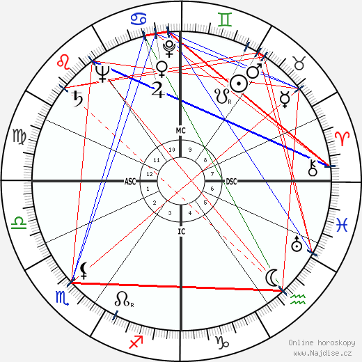 Elina Labourdette wikipedie wiki 2017, 2018 horoskop