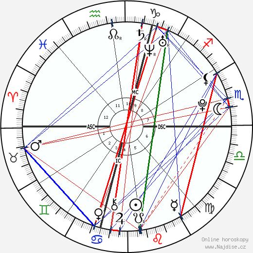 Eliot Sumner wikipedie wiki 2019, 2020 horoskop