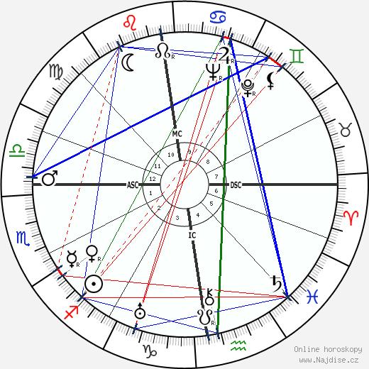 Elisabeth Höngen wikipedie wiki 2020, 2021 horoskop