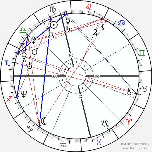 Elisabetta Canalis wikipedie wiki 2018, 2019 horoskop