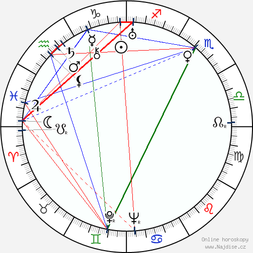 Elisha Cook Jr. wikipedie wiki 2019, 2020 horoskop