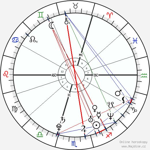 Elisha Cuthbert wikipedie wiki 2019, 2020 horoskop