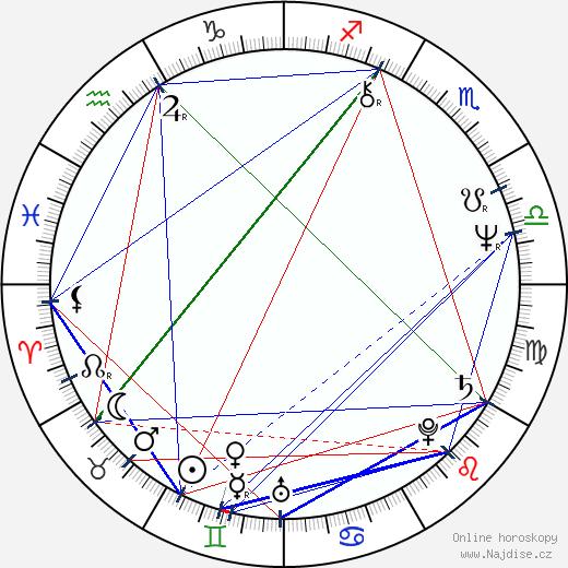 Eliška Balzerová wikipedie wiki 2018, 2019 horoskop