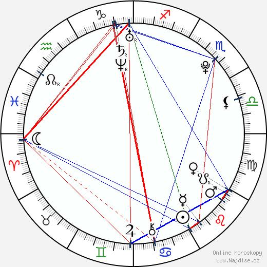 Eliška Bučková wikipedie wiki 2018, 2019 horoskop