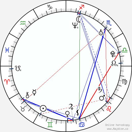 Eliška Kaplicky Fuchsová wikipedie wiki 2018, 2019 horoskop