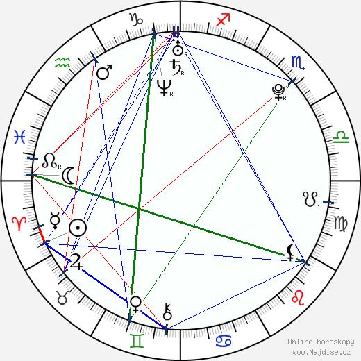 Eliška Klučinová wikipedie wiki 2019, 2020 horoskop