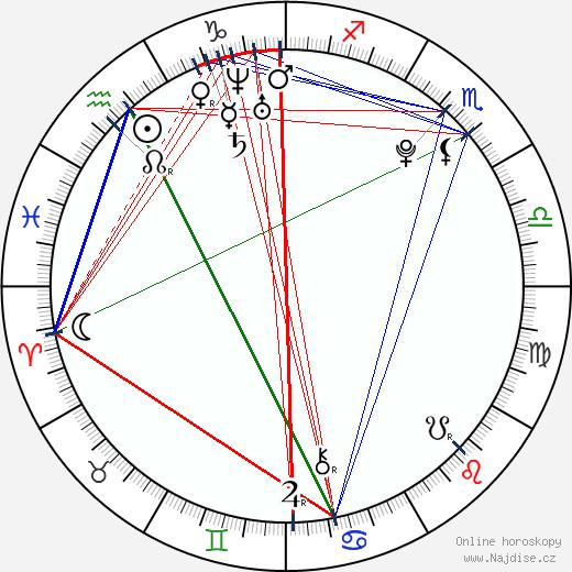 Eliška Křenková wikipedie wiki 2020, 2021 horoskop