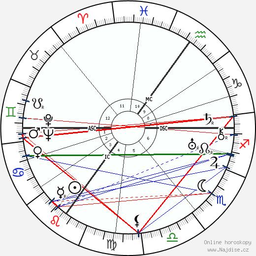 Alžběta, královna matka wikipedie wiki 2020, 2021 horoskop