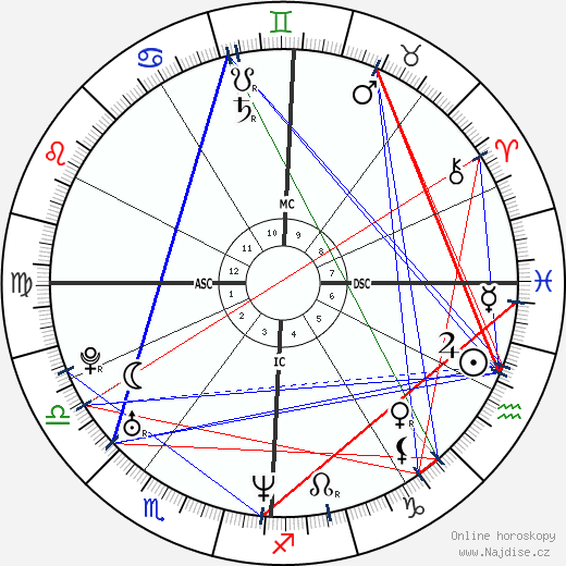 Elizabeth Banks wikipedie wiki 2020, 2021 horoskop